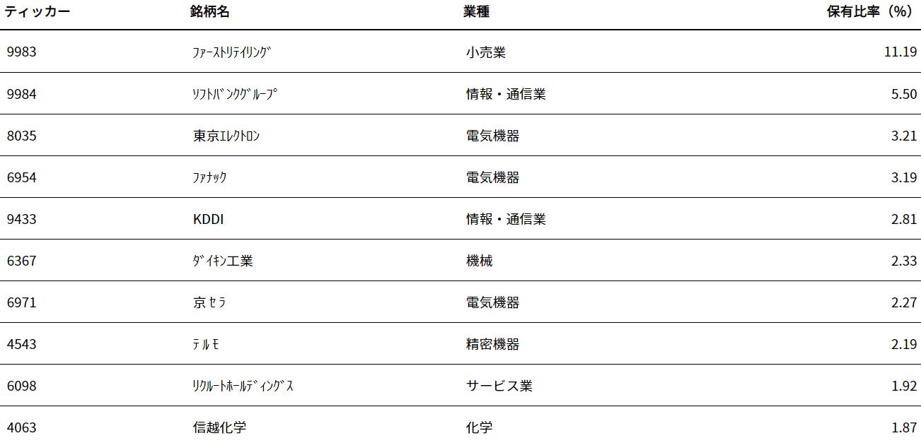 iシェアーズ・コア 日経225 ETF(1329)の特徴