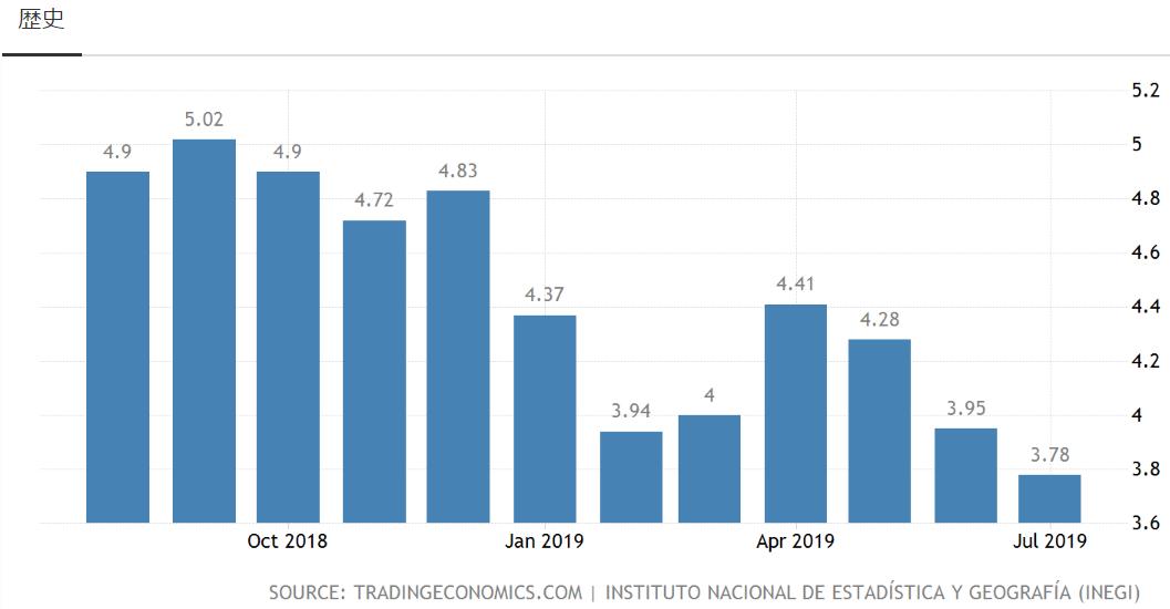 メキシコ-インフレ率の推移2