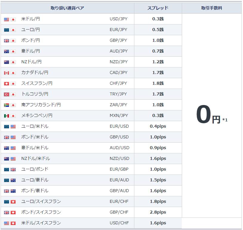 gmoクリック証券-取り扱い通貨ペア