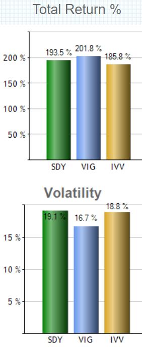 SPDR S&P 米国高配当株式 ETF(SDY)の特徴