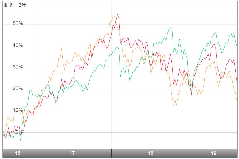 高成長インド・中型株式ファンド-比較
