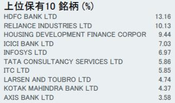 iシェアーズ・コア S&P BSE SENSEX インディア・インデックス ETF(2836)の特徴