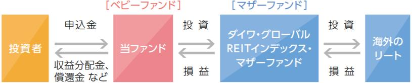 iFree 外国REITインデックスの特徴