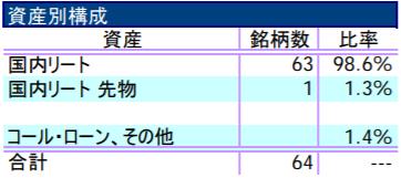 ダイワJ-REITオープン(毎月分配型)の特徴