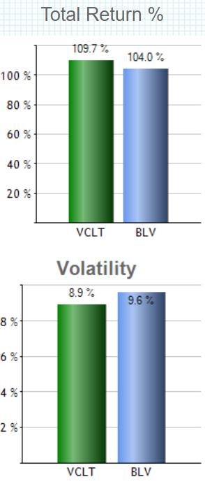 バンガード・米国長期社債ETF(VCLT)の特徴