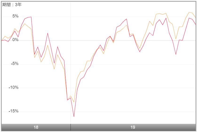 上場インデックスファンド米国株式(S&P500)為替ヘッジあり(2521)の特徴