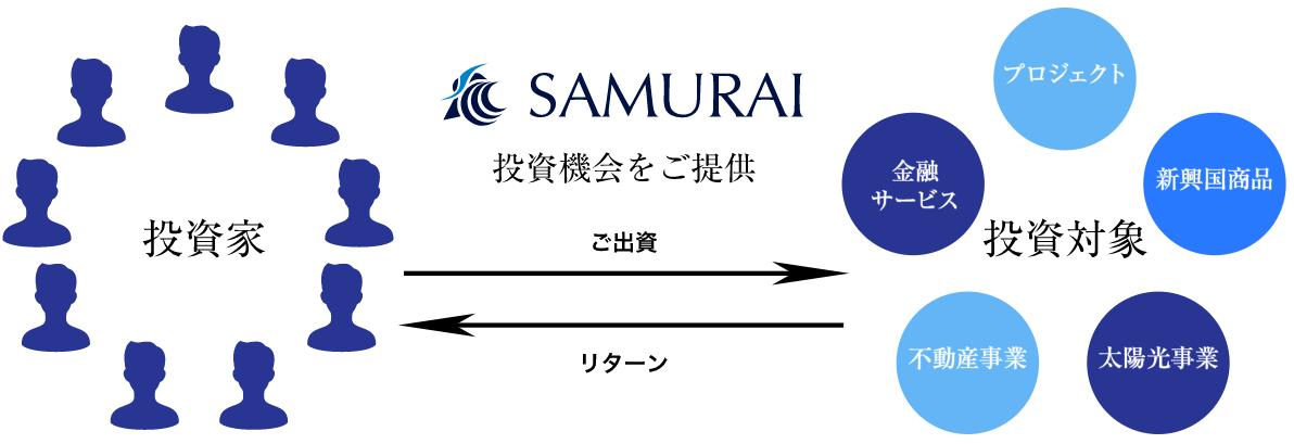 SAMURAI(サムライ)とは?