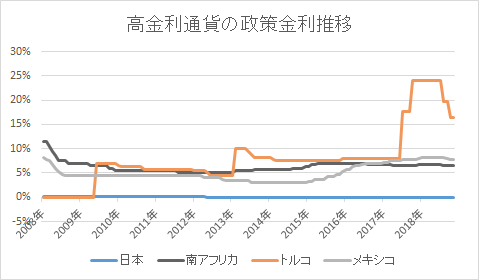 高金利通貨-政策金利推移