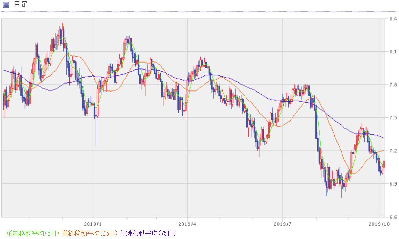 南アフリカランド円の過去1年間のチャート