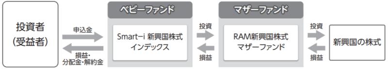 Smart-i 新興国株式インデックス-ファンドの仕組み