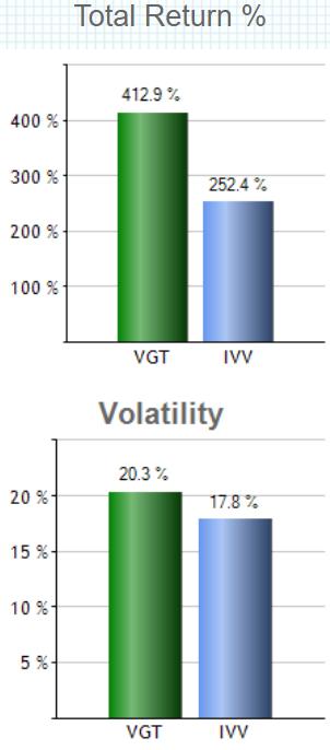 バンガード・米国情報技術セクターETF(VGT)の特徴