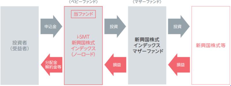 i-SMT 新興国株式インデックス-ファンドの仕組み