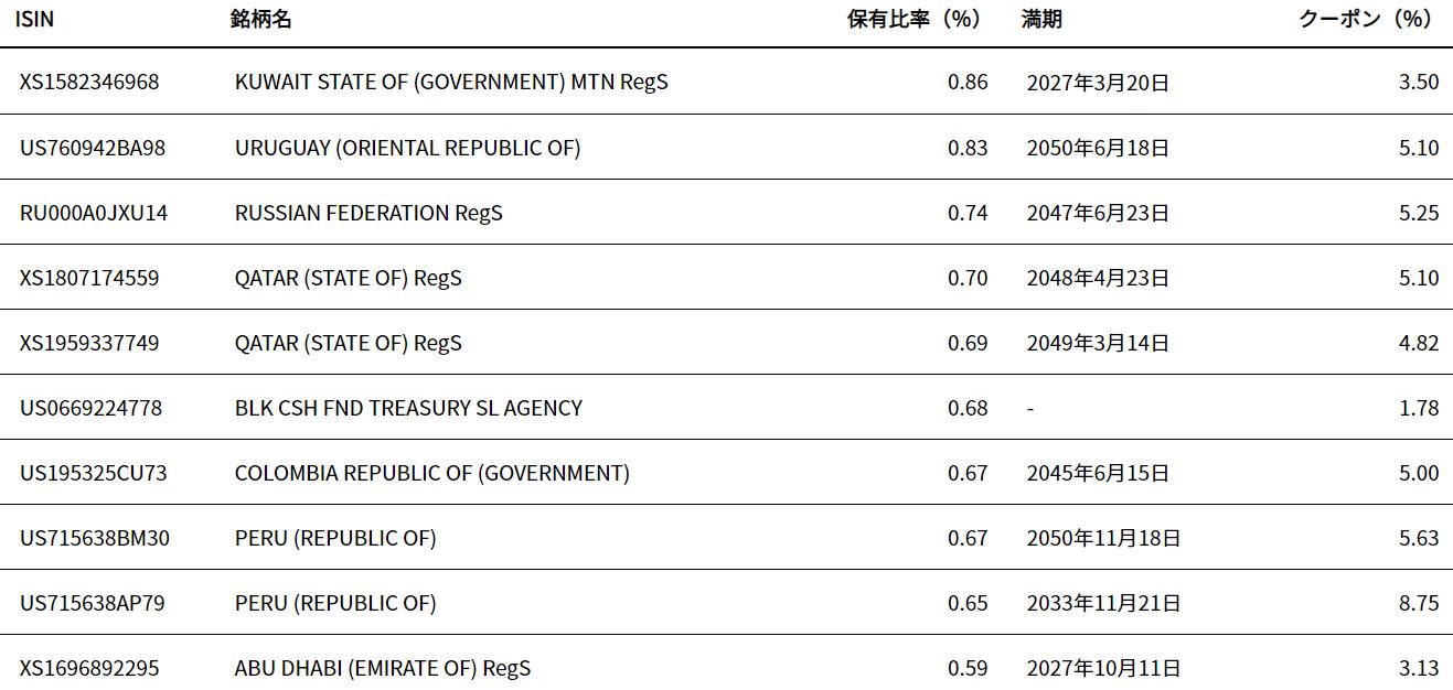 iシェアーズ JPモルガン・米ドル建てエマージング・マーケット債券ETF(EMB)の特徴