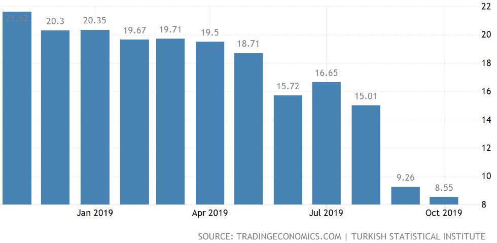 トルコ-インフレ率