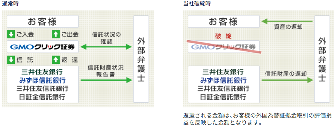 GMOクリック証券-信託保全