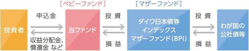 iFree 日本債券インデックス-ファンドの仕組み
