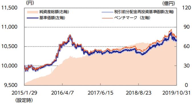 ニッセイ国内債券インデックスファンドの特徴