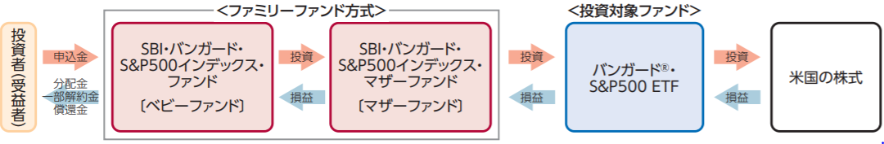 S&p etf バンガード 500