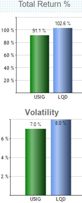 iシェアーズ ブロード米ドル建て投資適格社債 ETF(USIG)の特徴
