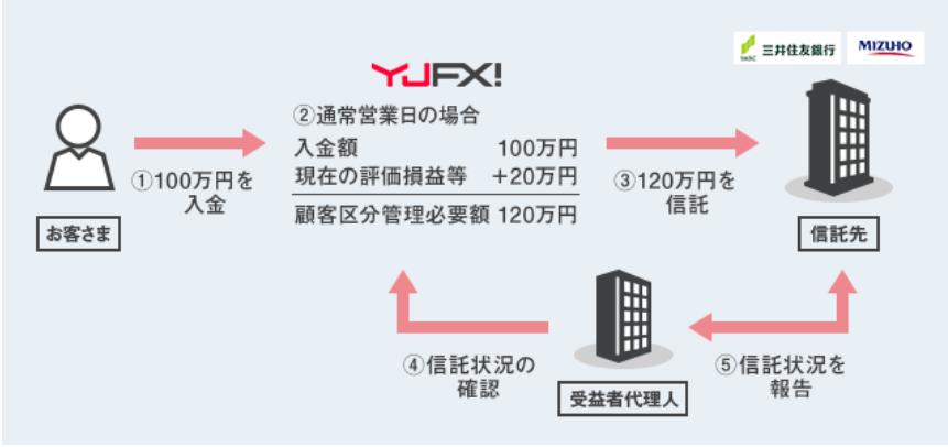 YJFX!(ワイジェイFX)の特徴・メリット-信託保全
