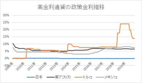 高金利通貨の政策金利推移