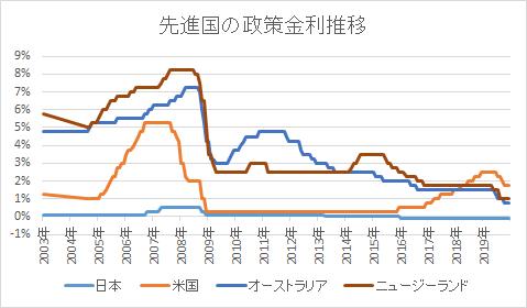 先進国の政策金利推移