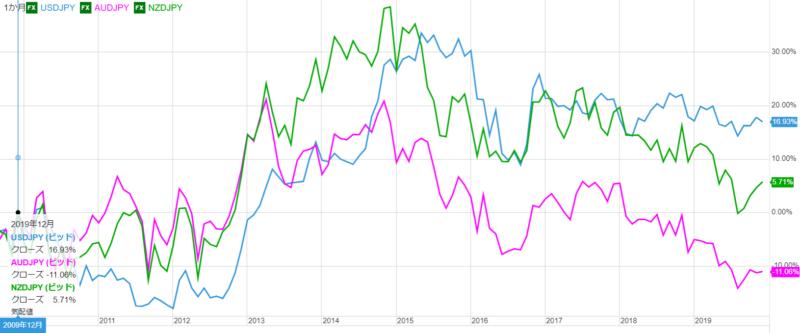 過去10年前からの為替レートの変動率