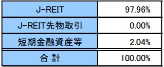 J-REIT・リサーチ・オープン(毎月決算型)の特徴