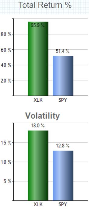 テクノロジー セレクト セクター SPDR ファンド(XLK)の特徴