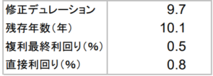 明治安田日本債券オープン(年1回決算型)の特徴