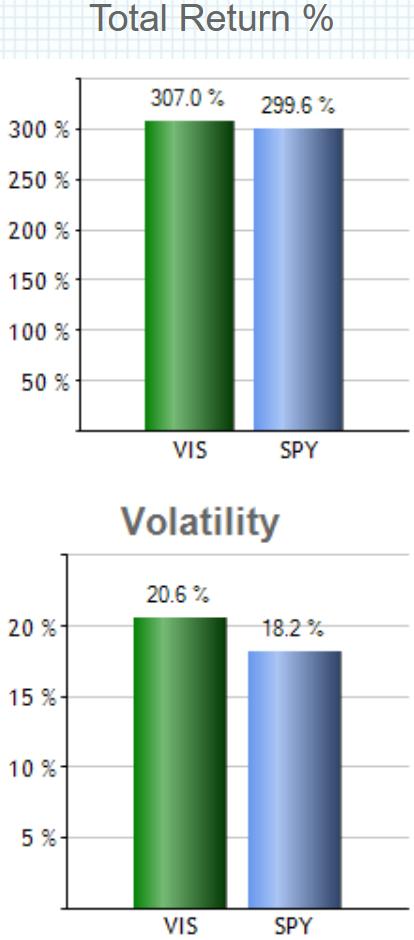 バンガード・米国資本財・サービス・セクターETF(VIS)の特徴