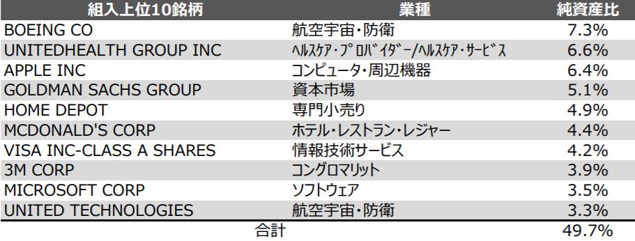 NEXT FUNDS ダウ・ジョーンズ工業株30種平均株価連動型上場投信(1546)の特徴