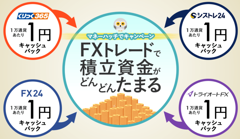 トライオートFXのキャンペーンってどんなのがある?