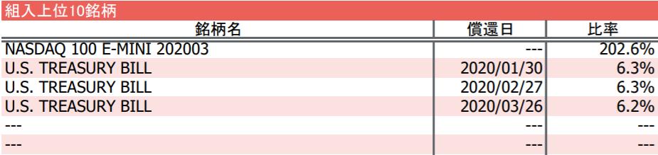 iFreeレバレッジ NASDAQ100の特徴