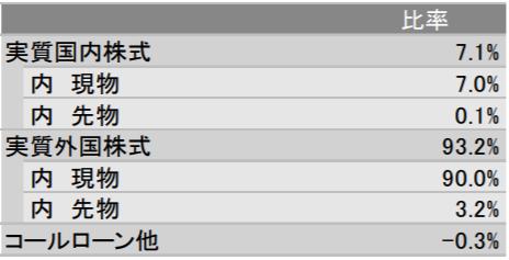 MAXIS全世界株式(オール・カントリー)上場投信(2559)の特徴