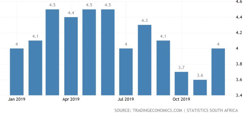 南アフリカ-インフレ率