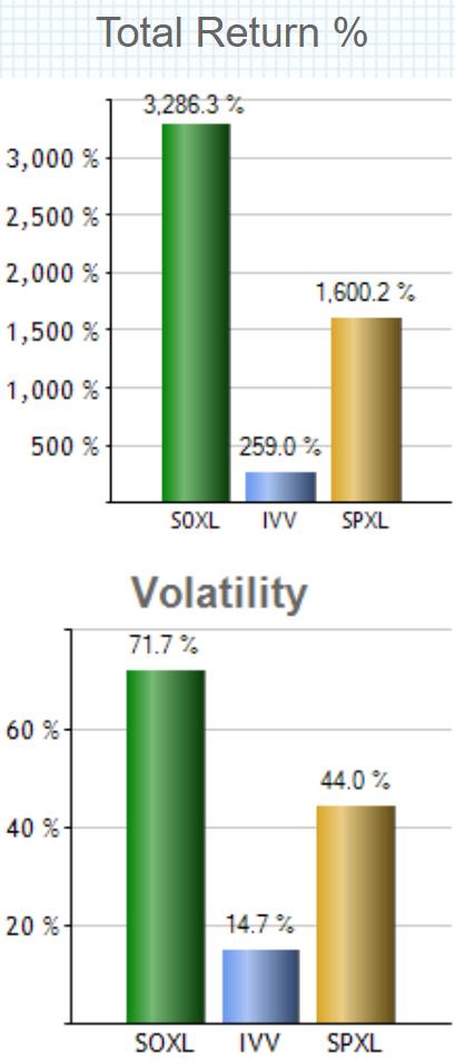 Direxion デイリー半導体株ブル3倍 ETF(SOXL)の特徴