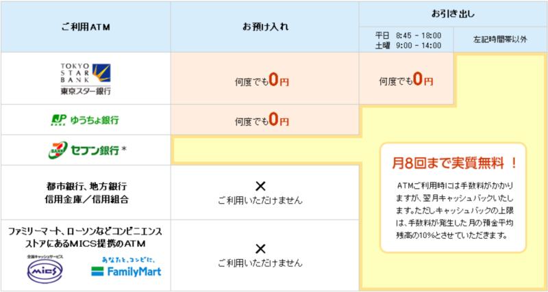 東京スター銀行の特徴とは?