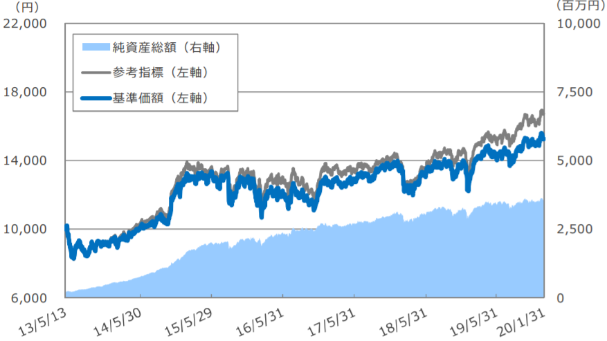 EXE-i グローバルREITファンドの特徴