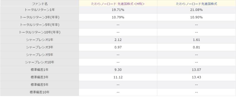 たわらノーロード先進国株式<為替ヘッジあり>の特徴