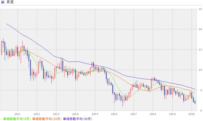 南アフリカランド円の過去10年間のチャート