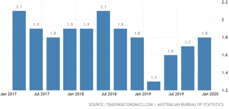 オーストラリア-インフレ率