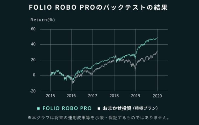 FOLIO ROBO PROの特徴とは?