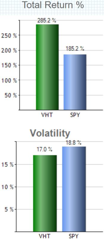 バンガード・米国ヘルスケア・セクターETF(VHT)の特徴