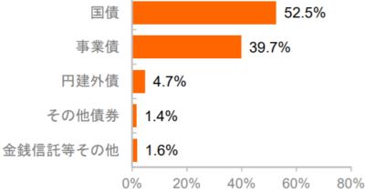 明治安田日本債券オープン(毎月決算型)の特徴