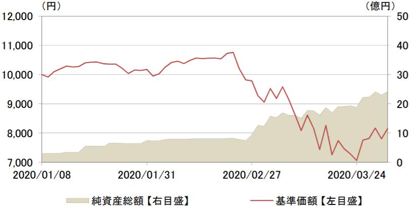 MAXIS米国株式(S&P500)上場投信(2558)の特徴