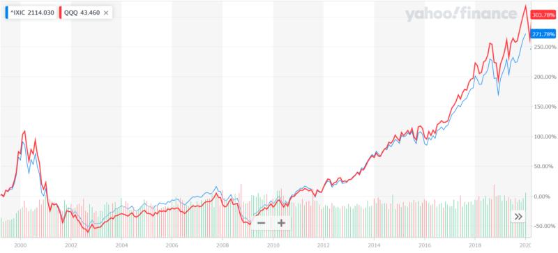 ナスダック総合指数とナスダック100指数の過去の成績比較