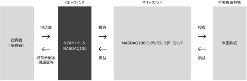 NZAM・ベータ NASDAQ100の特徴