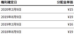 iシェアーズ S&P 500 米国株 ETF(1655)の特徴