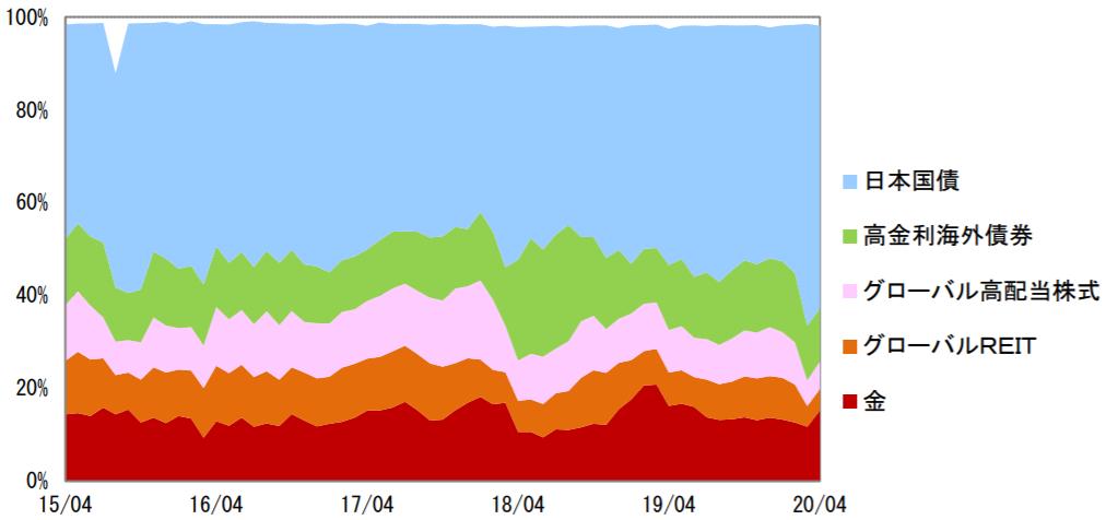 スマート・ファイブ(毎月決算型)-資産構成比率の推移